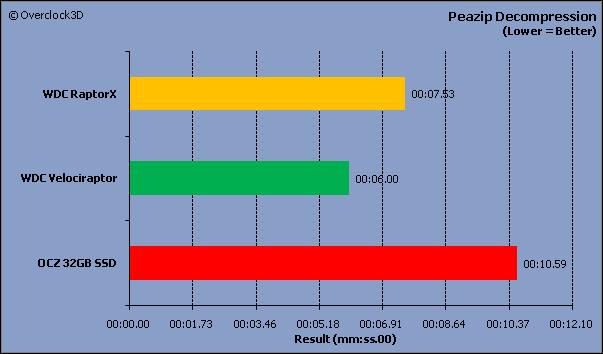 PeaZip Decompression