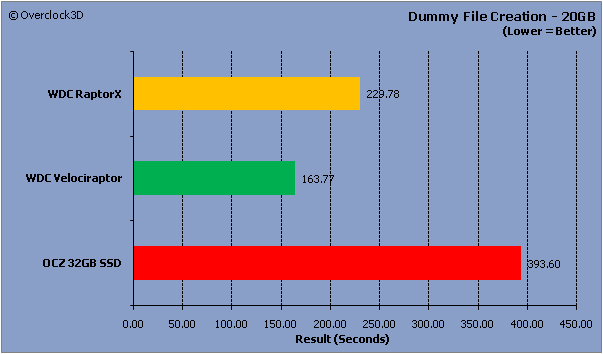 Dummy File Creator Results