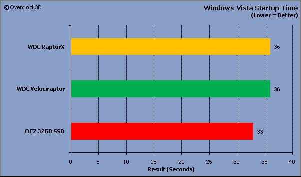 Windows Vista Startup
