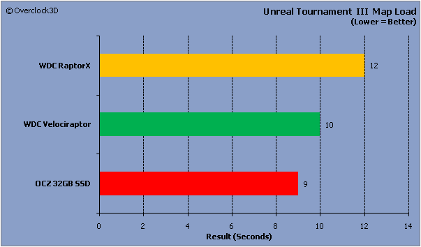 Unreal Tournament III Results
