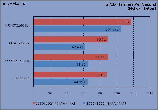 GRID - FPS
