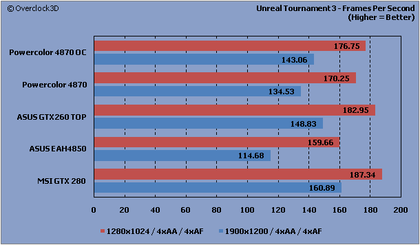 Unreal Tournament 3 - FPS