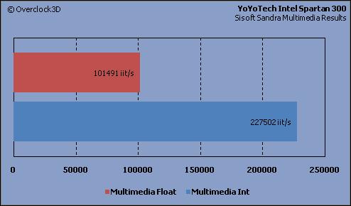 YoYoTech - Sisoft Sandra
