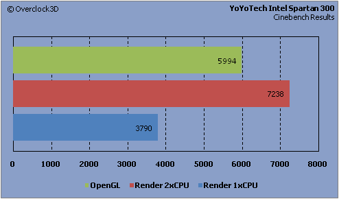 YoYoTech - Cinebench