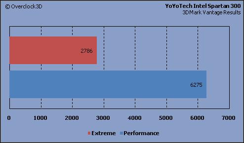 YoYoTech - 3DMark Vantage
