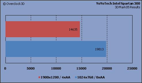 YoYoTech - 3DMark05