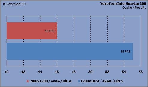 YoYoTech - Quake4