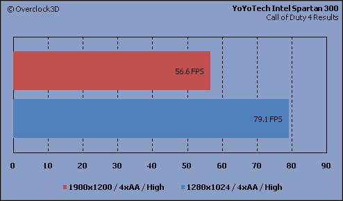 YoYoTech - COD4