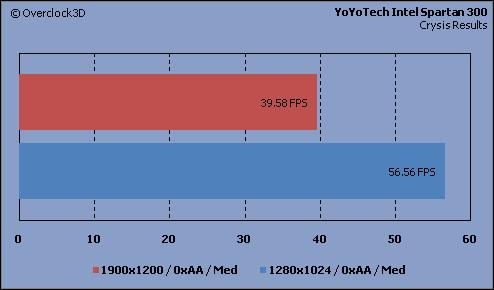 YoYoTech - Crysis