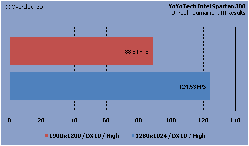 YoYoTech - UT3