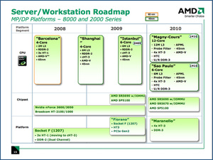 Server Workstation Roadmap