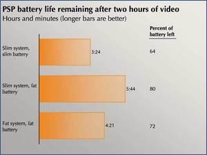 PSP battery life