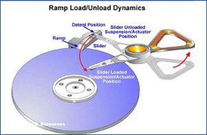 RAMP Load Dynamics