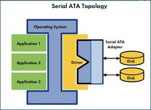 Serial ATA Topology