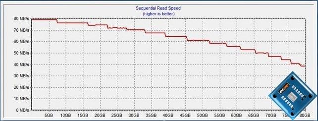 Seagate 80GB