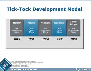 Tick-Tock Development Module