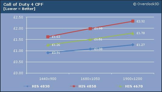 COD4 CPF- HIS mid-range