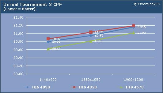 UT3 CPF HIS mid-range