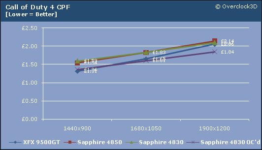 CoD4 CPF Results