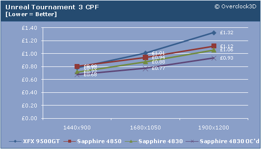UT3 CPF Results