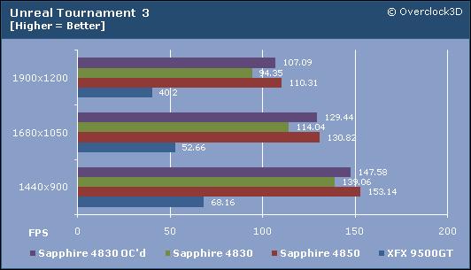 UT3 Results