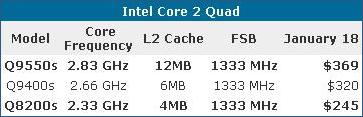 Intel C2Q Pricing