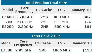 Intel C2D pricing