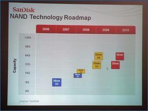 NAND Roadmap