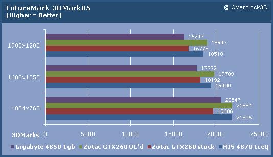 Zotac GTX260 3D05