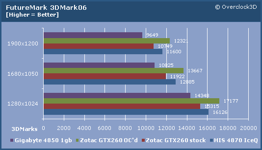 Zotac GTX260 3D06