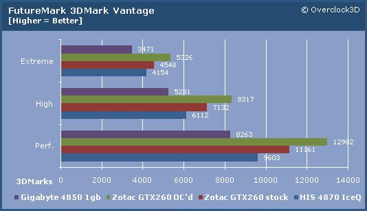 Zotac GTX260 3DVantage