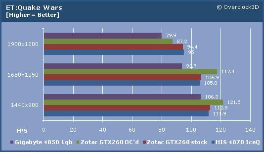 Zotac GTX260 ET:QW