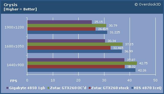 Zotac GTX260 Crysis
