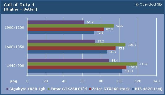 Zotac GTX260 COD4