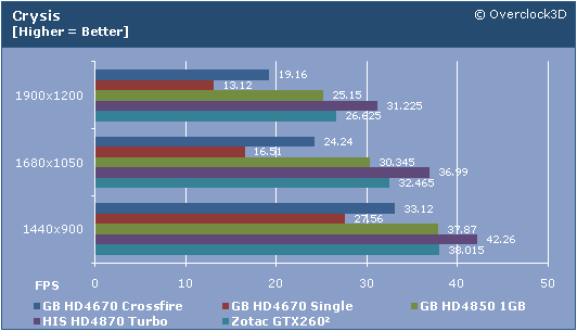 Crysis Results