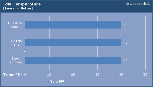 CoolerMaster U2 Idle chart
