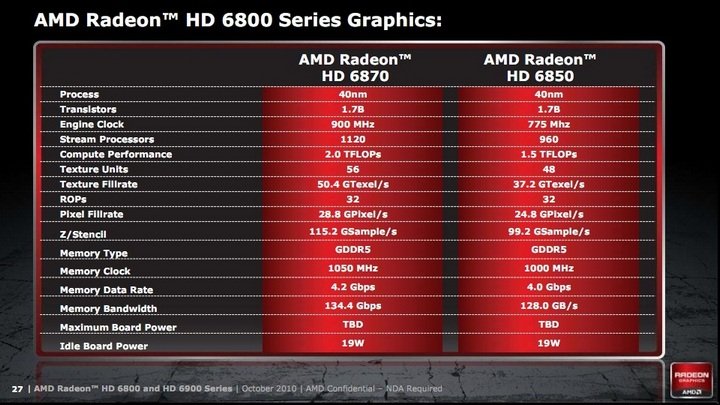 HIS Radeon 68x0 Series Review