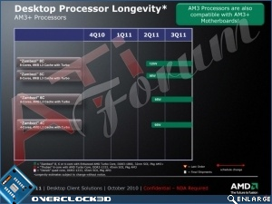 AMD ''Bulldozer'' Roadmap