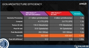 AMD R9 290X Review