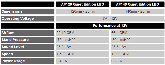 Corsair AF Series LED Fans
