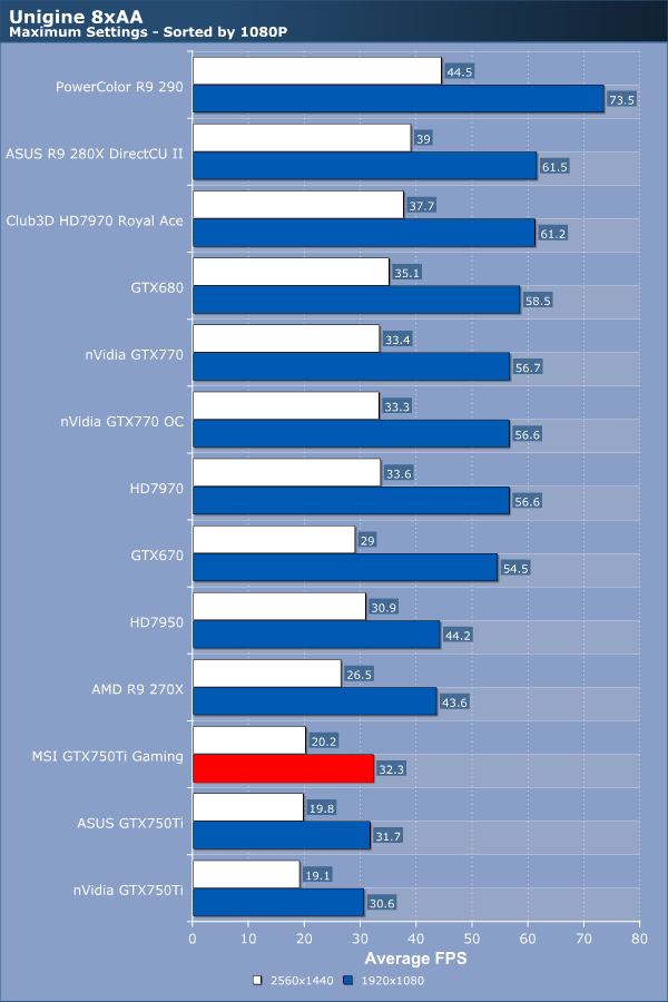 MSI GTX750Ti Gaming Review