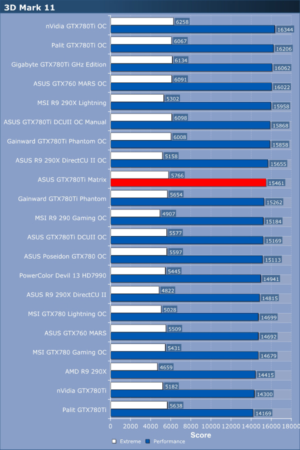 ASUS GTX780Ti Matrix Review
