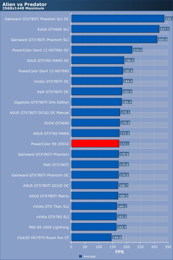 PowerColor R9 295X2 Review