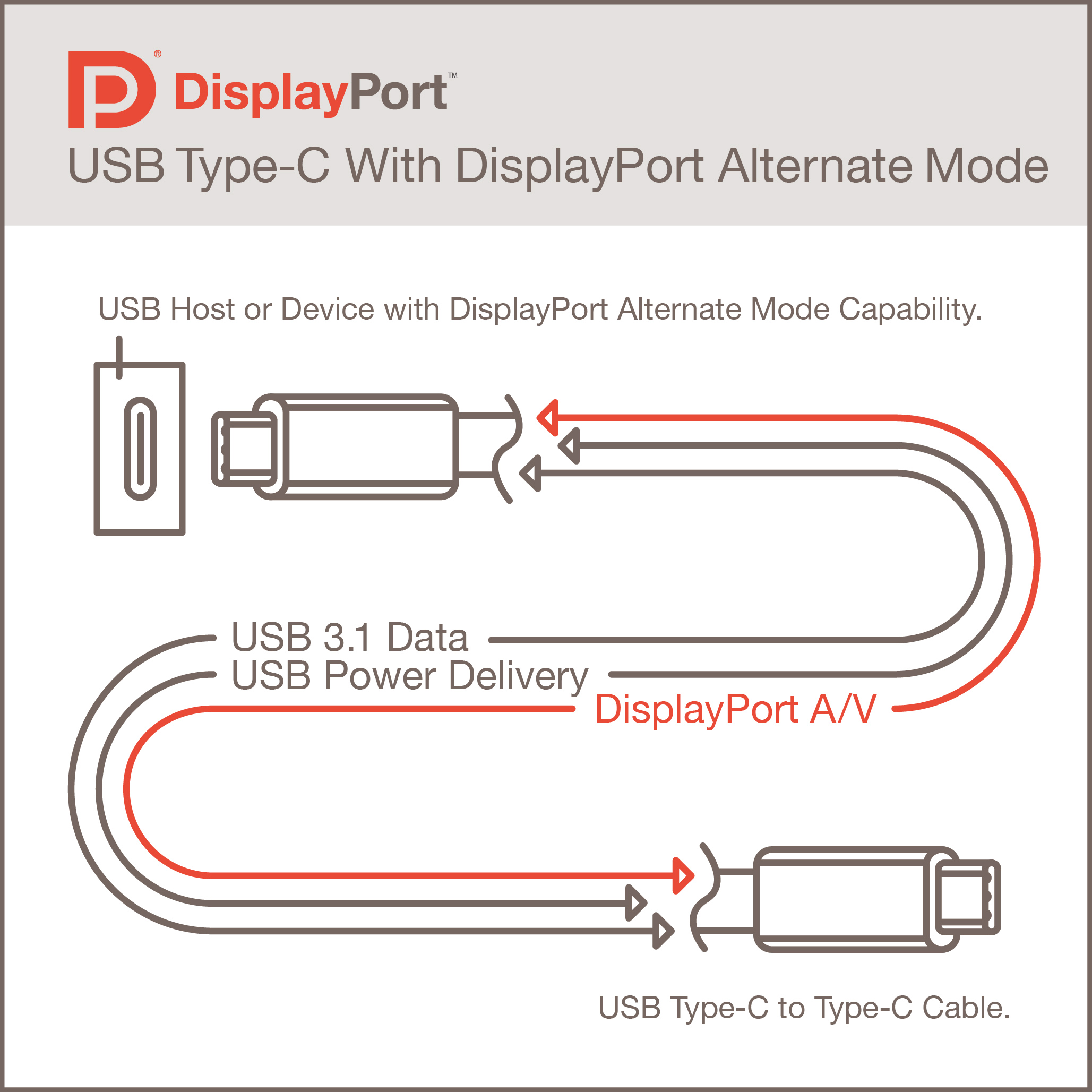 VESA Brings DisplayPort to  USB