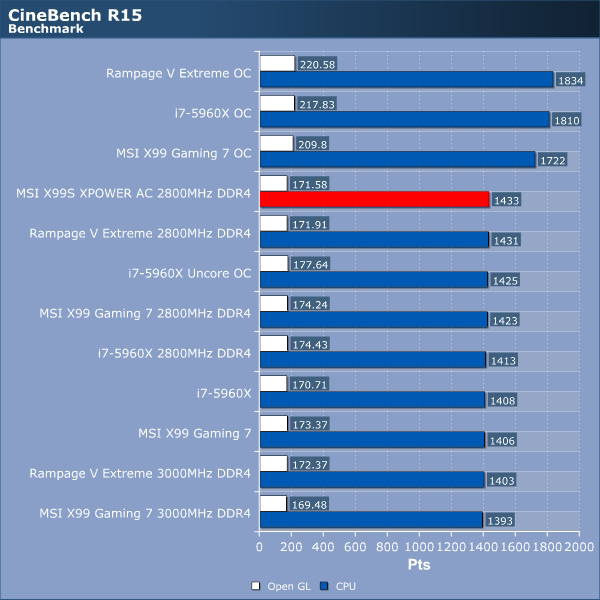 MSI X99S MPOWER AC Review