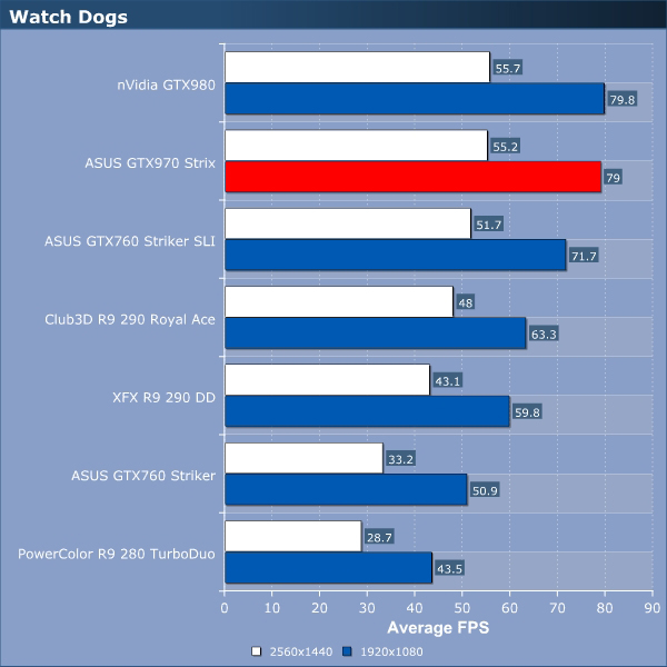 ASUS GTX970 Strix Review