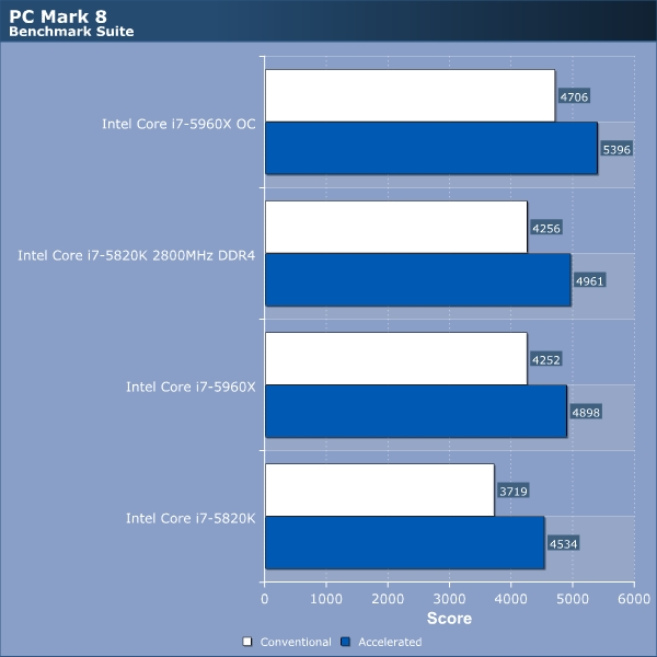 Intel Core i7 5820K Review