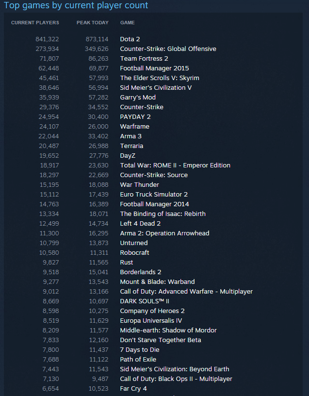 Steam Hits New Record for Simultaneous Users
