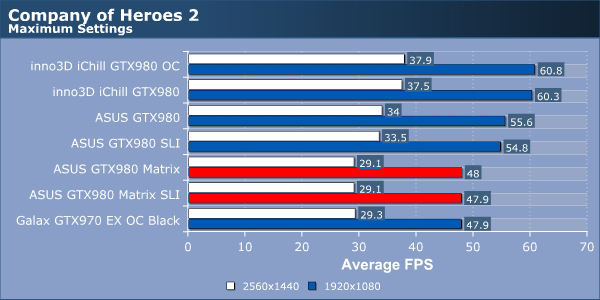 ASUS GTX980 Matrix SLI Review
