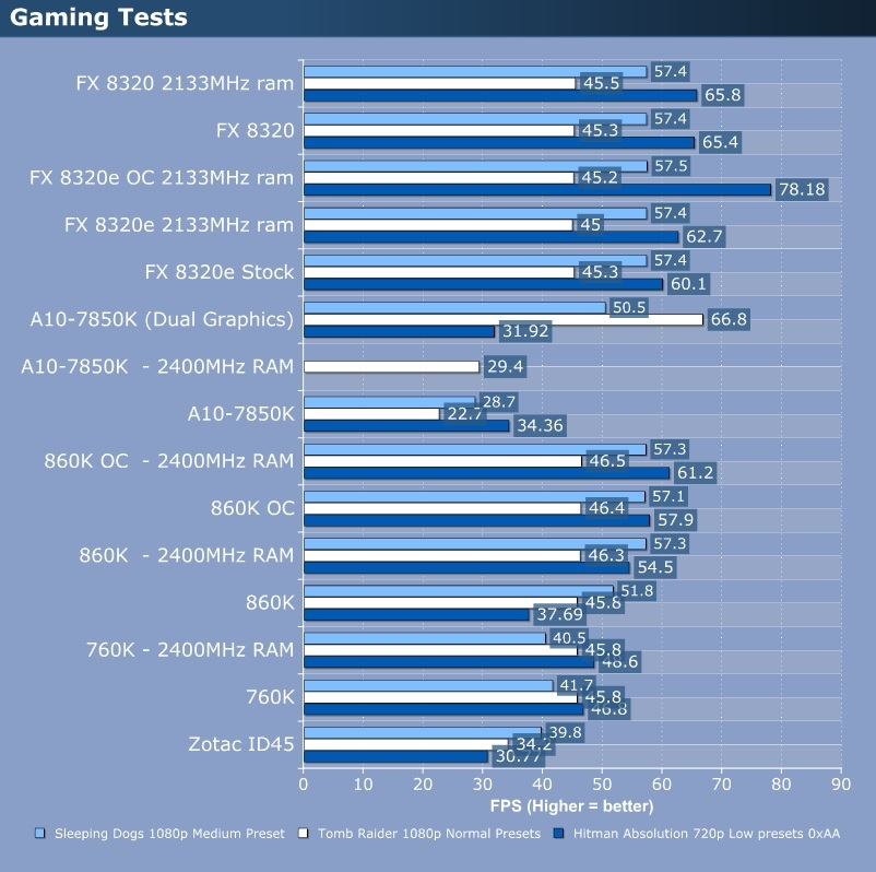 AMD FX 8320e Review